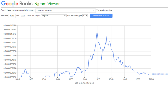 google-ngram-viewer-patriotic-business