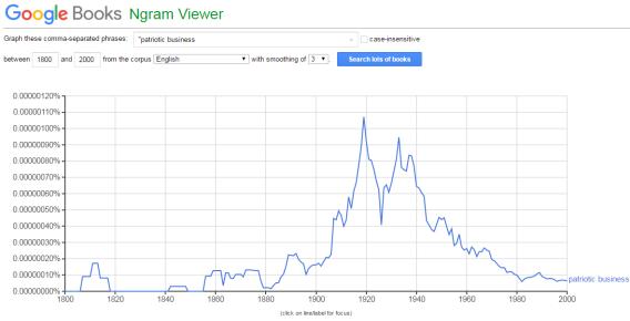 google-ngram-viewer-patriotic-business
