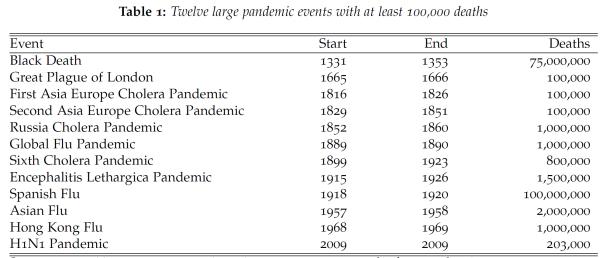 pastpandemics